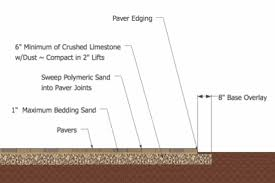 Paver Patio Install How To Install A Paver Patio Patio Installation Patios And