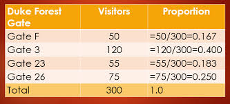 Chi Square Test Table Frequencies And The Chi Square U2013 Statistics Review Website And