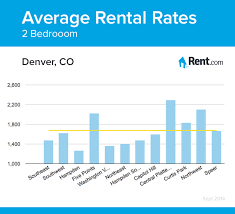 average rent for 2 bedroom apartment average rental rates for a two bedroom apartment in denver co