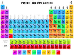 What Does Sn Stand For On The Periodic Table All About The Periodic Table