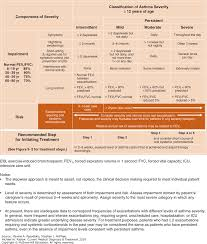 pulmonary disorders current medical diagnosis u0026 treatment 2018