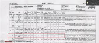 toyota philippines price 2012 toyota innova facelift ownership report team bhp