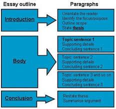 Argumentative essay on birth order writinggroup web fc     ASB Th  ringen