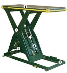 Scissor Lift Tables How Does A Hydraulic Scissor Lift Table Work The Material
