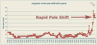 Documentaire ARTE sur l'inversement des pôles. Images?q=tbn:ANd9GcSGlknMCmt1qRehdS47EABOYKXFNYlBCmEnaNRsa6RqJor0sWLO8g