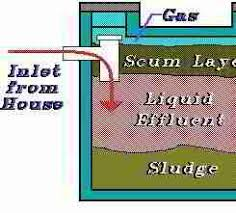 Sewer Gas In Bathroom How To Cure Sewer Gas Odors From Septic Systems