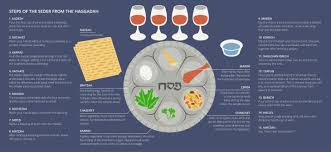 passover seder supplies you need to about celebrating the passover seder