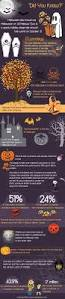 halloween in usa 9 best halloween infographics images on pinterest halloween