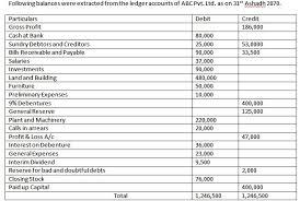 Interim Balance Sheet Template Profit And Loss A C Profit Loss Appropriation A C And Balance