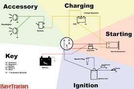 automotive wiring diagram software to diesel generator control and