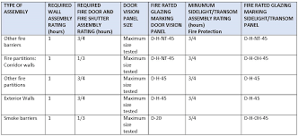 Fire Rated Doors With Glass Windows by Bpm Select The Premier Building Product Search Engine Fire Window