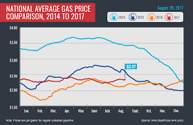 Utah Idaho Map Supply by Harvey Drives Up Gas Prices Nationwide Aaa Newsroom