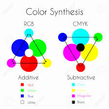Cmyk Spectrum Color Mixing Color Synthesis Additive And Subtractive Color