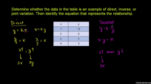 recognizing direct u0026 inverse variation video khan academy