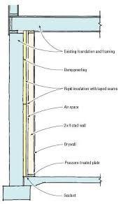 Exterior Basement Wall Insulation by Q U0026a Finishing Basement Walls Jlc Online Basement Interiors