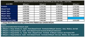 Minyak Tanah Per Liter info harga jual keekonomian bbm minyak pertamina non subsidi
