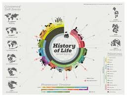the history of infographics graphs net