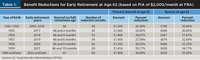 social security benefits table the return on investment for delaying social security beyond age 62