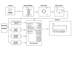 solar energy measurement system pic microcontroller based projects