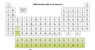 Periodice Table 4 New Elements Will Be Added To The Periodic Table Here U0027s What It