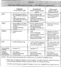49 cfr hazardous materials table hazardous material table elec intro website