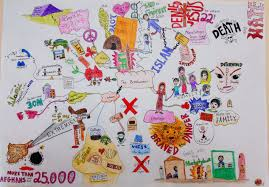 Mind Map Examples Mind Maps Faith Christian Of Distance Education
