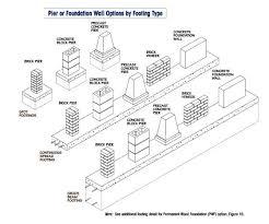 Block Basement Wall Repair by Best 25 Foundation Repair Ideas On Pinterest Wet Basement