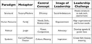 bolman and deal four frames identifying the four frames school culture as it relates to weca