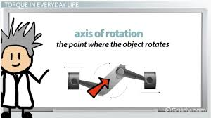 what is torque definition equation u0026 calculation video
