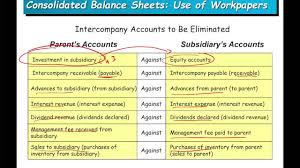 Consolidated Balance Sheet Template Consolidated Balance Sheet Elimination Of Investment Advanced