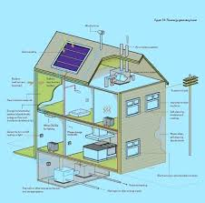 self sustaining homes self sustaining home fresh self sustainable housing top design ideas