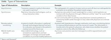 recommendations for the use of telemedicine in primary care
