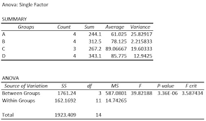 how to make anova table in excel excel statistics tutorials anova