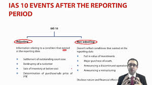 acca p2 events after the reporting date ias 10