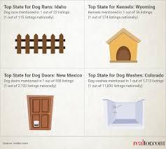Realtor Com Map Do You Live In A Dog State Or A Cat State Realtor Com