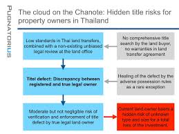 the cloud on the chanote no title insurance in thailand dr