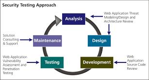 web application security testing basics dzone security