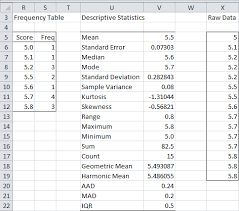 Two Way Frequency Table Worksheet Frequency Table Conversion Real Statistics Using Excel