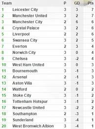 english premier league results table premier league table results and remaining fixtures chelsea pick
