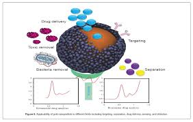 gold and silver nanoparticles synthesis methods characterization