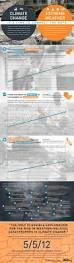 climate weather infographic connect the dots