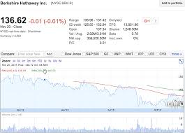 berkshire hathaway inc how close to a buy is berkshire hathaway