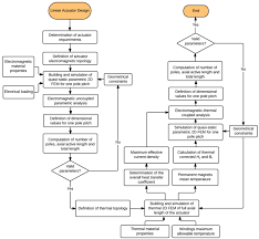 definition of floor plan sensors free full text design methodology of a dual halbach