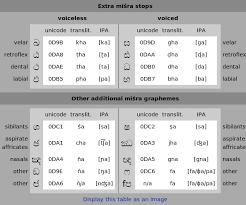 sinhalese alphabet wikipedia