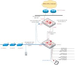 Route Map Cisco by Management Network Topology And Asymmetric Routing Ltlnetworker