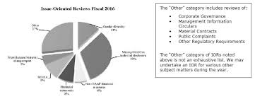 objectives of financial statement analysis csa staff notice 51 346 continuous disclosure review program issue oriented reviews fiscal 2016