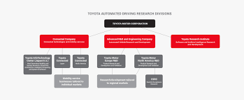 toyotas automated driving programs partnerships and investments
