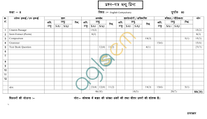 rajasthan board class 10 english paper scheme and blue print