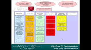 case study sample report senior lecturer tony surridge presents acca p3 business analysis senior lecturer tony surridge presents acca p3 business analysis case study section a example youtube