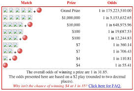 three math facts every 600 million powerball lottery player needs